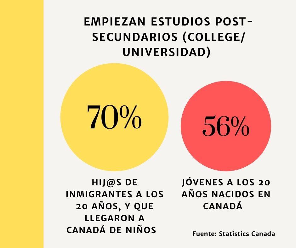 Inmigrantes en Canadá nivel de estudios